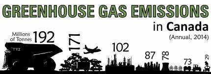 GHG Emissions Sources