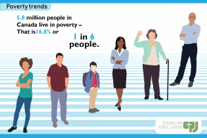 Poverty Trends 2018
